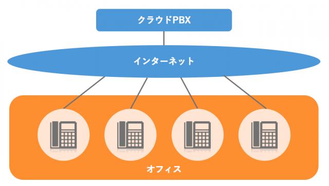 比較 クラウド pbx クラウドPBXとは|オンプレ・IP