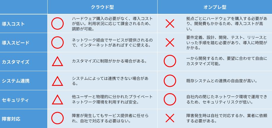 Pbx 比較 クラウド クラウドPBX『OFFICE PHONE』とは?ビジネスフォンとの違い